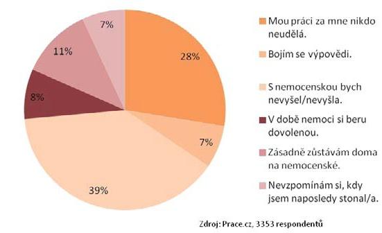 Do práce chodíme i v nemoci Zdroj: Prace.cz