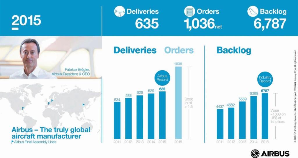 Infografika: Airbus S.A.S.
