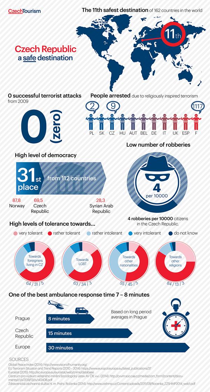 150717_CZT_infografika