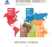 Infographics: UNWTO Barometer 2018