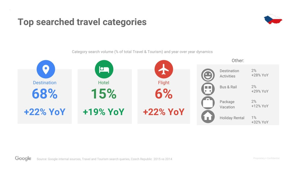 Copy of Travel search overview - CEE_03