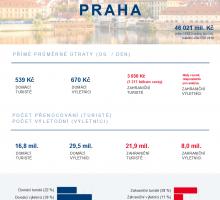 CzechTourism zveřejnil profily návštěvníků vkrajích