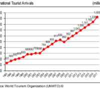 Příjezdy zahraničních turistů – vývoj v čase